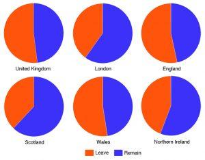 The EU refendum regional votes